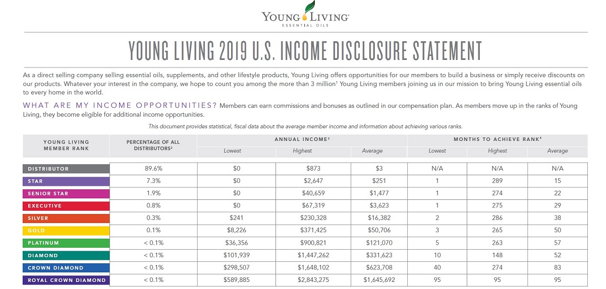 Income Disclosure Statement - Young Living Essential Oils
