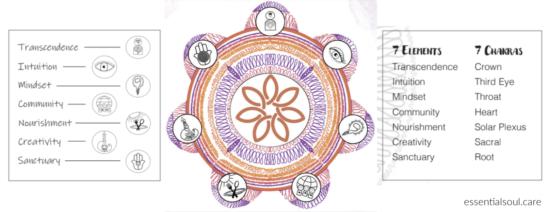 Essential Soul Care™ Wellness Wheel